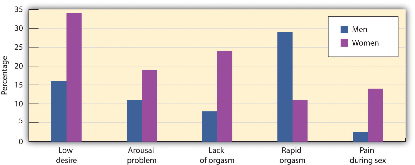 Sexual Dysfunction in Men and Women. Long description available.