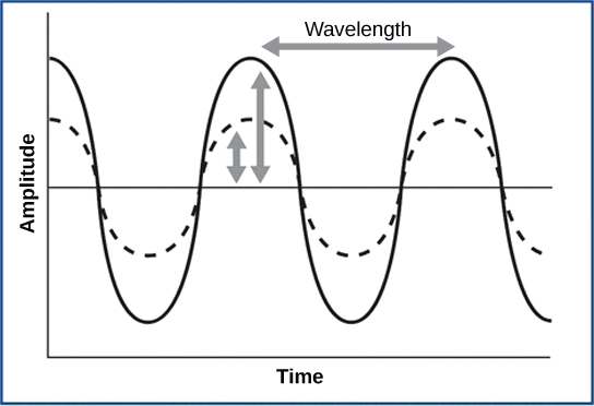 A graph shows a regularly repeating sine wave that goes gradually up, then down, then up again. The distance between two crests is the wavelength. The amplitude is the height of the wave. On the graph, two waves with different wavelengths but the same amplitude are superimposed on one another.