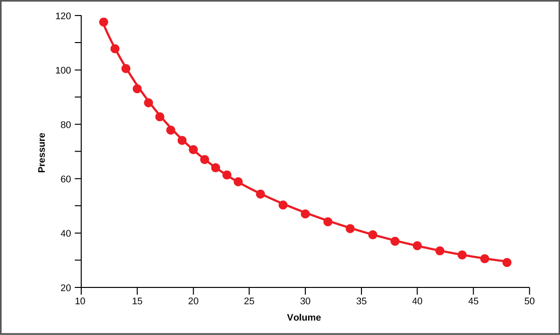 In this graph, pressure is plotted against volume. The line curves downward from a state of high pressure and low volume, steeply at first, then more gradually and levels off at a state of low pressure and high volume.