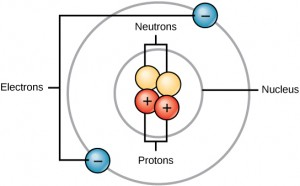Atoms are made up of protons and neutrons located within the nucleus, and electrons surrounding the nucleus.