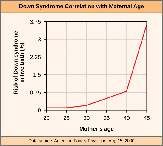 This graph shows the risk of Down's syndrome in the fetus by maternal age. Risk dramatically increases past a maternal age of 35.