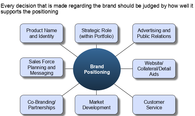 How a Positioning Statement can impact Marketing Mix