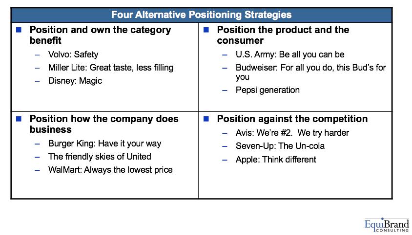 Four Alternative Positioning Strategies