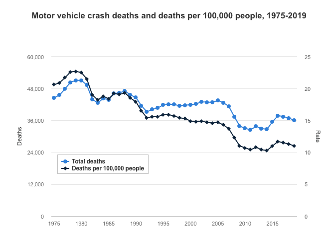 Graph showing the decline in motor vehicle crash deaths and deaths per 100,000 people, 1975-2019