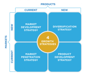 An image depicting the four different growth strategies: in the top left corner, and subsequently moving clockwise, Market Development Strategy is for a new market with a current product. Diversification Strategy is for a new market with a new product. Product development strategy is for a current market with a new product. And Market Penetration Strategy is for a current market with a current product.