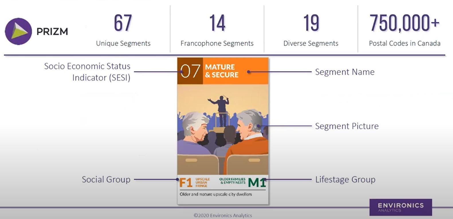 PRIZM Explanation. It states there are 67 unique segments, 14 francophone segments, 19 diverse segments, and 750,000+ postal codes in Canada.