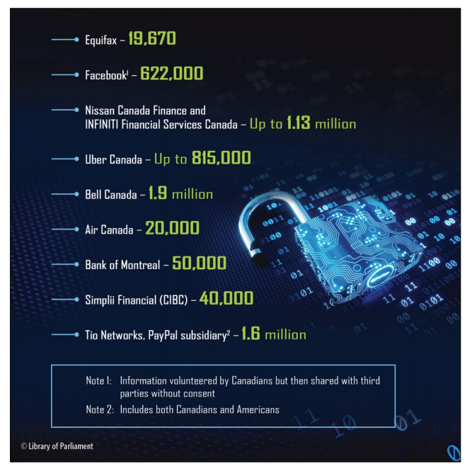 Corporate Cybersecurity breaches impact Millions