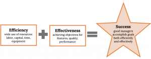 """Three text boxes, side by side horizontally. The first box, labeled """"Efficiency,"""" reads """"Wise use of resources: labor, capital, time, equipment."""" A plus sign joins it to the second box, which is labeled """"Effectiveness."""" It reads """"achieving objectives for features, quality, performance."""" An equals sign then connects it to the third box, which is labeled """"Success."""" It reads """"good managers accomplish goals both efficiently and effectively."""""""