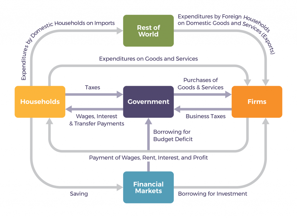 The circular flow of income or circular flow is a model of the economy in which the major exchanges are represented as flows of money, goods and services, etc. between economic agents. The flows of money and goods exchanged in a closed circuit correspond in value, but run in the opposite direction.