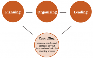 A diagram of four circles: the circle furthest left is titled Planning, there's an arrow pointing right to the next circle, titled Organizing. Organizing also has an arrow pointing right, to the next circle titled Leading. Leading points downwards towards the last circle, titled Controlling, which completes the cycle with an arrow pointing upwards at Planning.