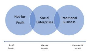Three overlapping circles in a row describing the three types of businesses, from left to right: Not-for-profit, social enterprises, and traditional business. Under the three circles is a scale describing the purpose of each business type, from left to right: social impact, blended returns, and commercial impact.