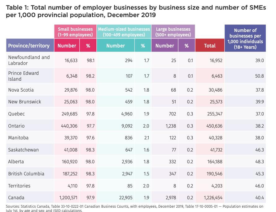 Charts detailing the number of businesses in each province and territory further categorized by size of businesses based on number of employees.