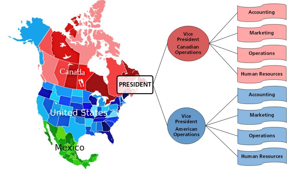 Map of North America overlayed with a duplicated hierarchy in the United States and Canada, each with a Vice President and 4 departments, ultimately reporting to one President