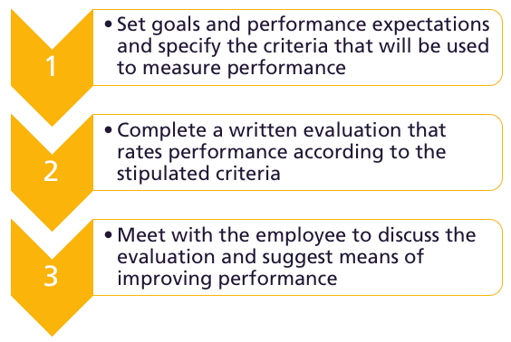 Simple graphic with three steps to consider in the performance appraisal process. The first step is to set goals and performance expectations and specify criteria that will be used to measure performance. The second step is to complete a written evaluation that raters performance according to the stipulated criteria. The third step is to meet with the employee to discuss the evaluation and suggest means of improving performance.