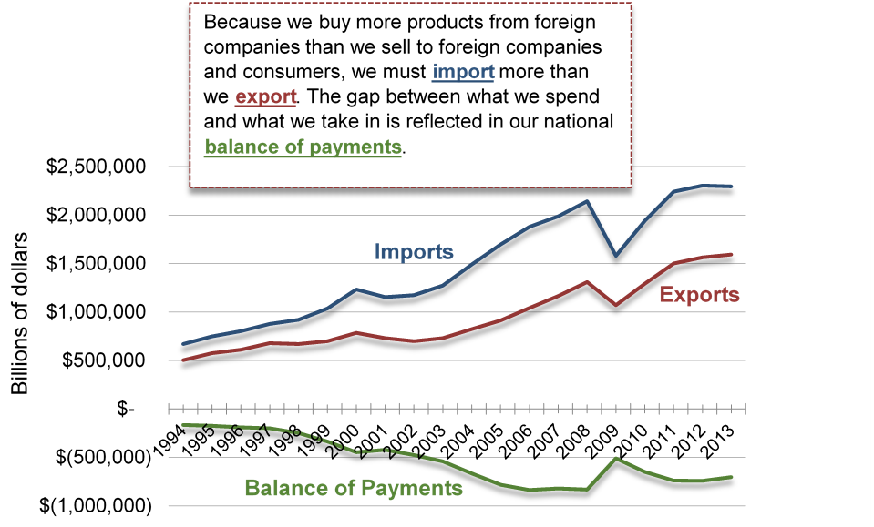 Years from 1994 to 2013 along the X axis and dollars in the billions from -1 000 000 to +2 500 000 along the Y axis. It shows we buy more product from foreign companies than we sell to fprign companies and consumers, and that we must import more than we export. The gap between what we spend and what we take is is reflected in our national balance of payments, which is a growing negative number.