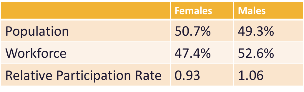 Simple table showing recent statistics from StatsCan on woman and men's participation rate in the workforce. Population overall is 50.7% female and 49.3% male, The workforce consists of 47.4% female and 52.6% male, and the relative participation rate is 0.93 for females and 1.06 for males.