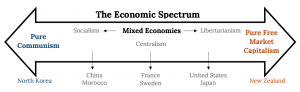 """An open, double ended arrow labeled """"The Economic Spectrum"""". The left side is labeled """"Pure Communism"""" and the right side is labeled """"Pure Free Market Capitalism."""" Inside the middle of the arrow is a heading labeled """"Mixed Economies"""" with a left heading of """"Socialism,"""" a right heading of """"Libertarianism"""", and a middle heading of """"Centralism."""" Underneath the arrow are example countries, with lines from the names toward the larger arrow to indicate where they lie on the spectrum. From left (Pure Communism) to right (Pure Free Market Capitalism) to countries read: North Korea, China and Morocco, France and Sweden, United States and Japan, New Zealand."""