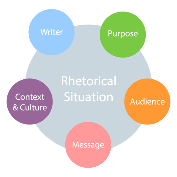 In a rhetorical situation, you have to consider the Writer, Purpose, Audience, Message, and Context & Culture