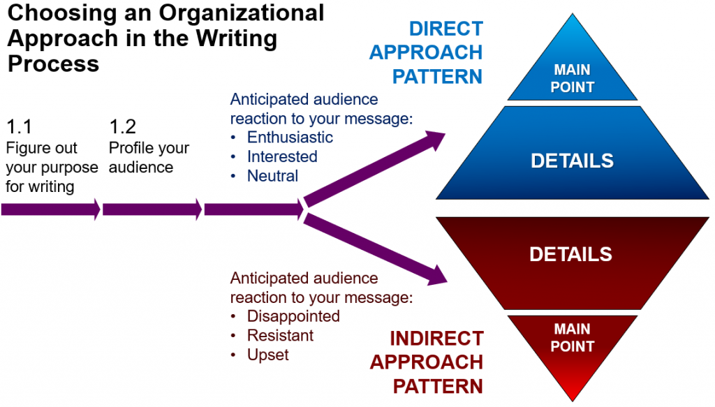 : Choosing an organizational approach in the writing process infographic