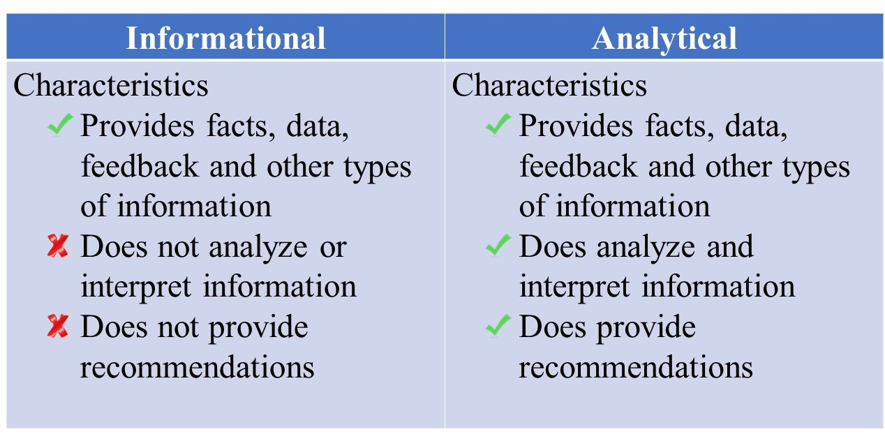 Table 22.1 Report Characteristics