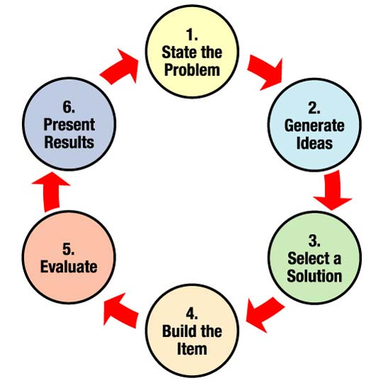 State the problem, generate ideas, select a solution, build the item, evaluate, present results, and repeat