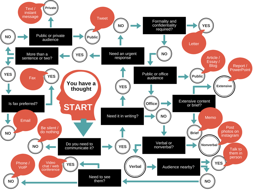 Flow chart outlining how to choose the best channel of communication for your needs