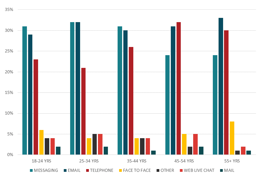 Chart showing preferred communication media by age group