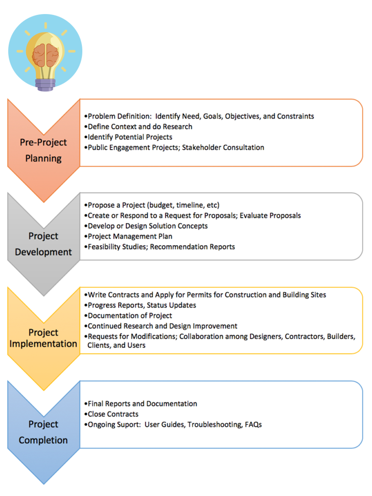 The four phases of a project and associated communications tasks. Image description available.