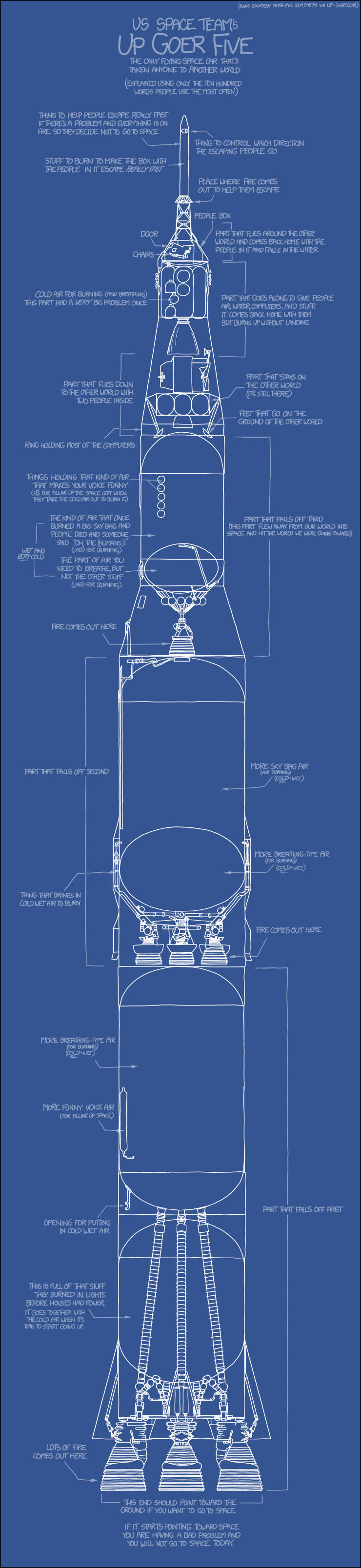 """Blueprint of rocket, labeled using silly-sounding simplistic language such as """"fire comes out here"""""""