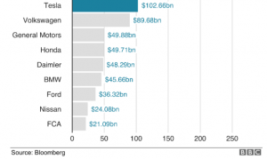 Tesla overtakes Volkswagen in January 2020 and by July 2020 is the largest automaker in the World
