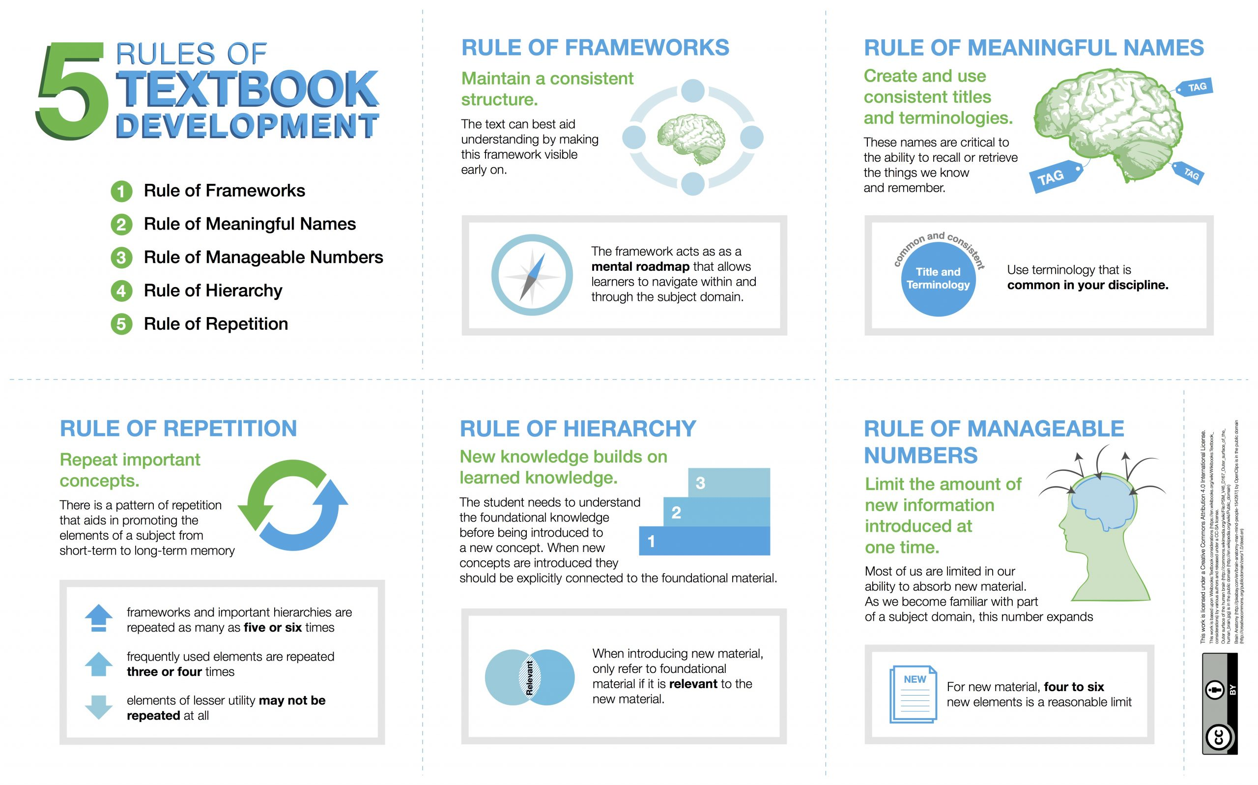 5 rules of textbook development. Long description available.