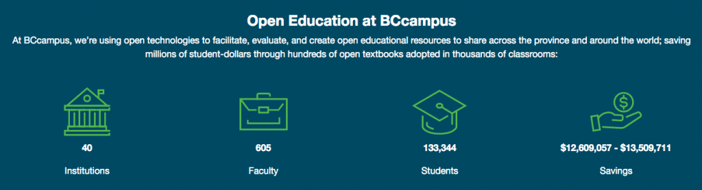 BCcampus open textbook adoption statistics. Long description available.
