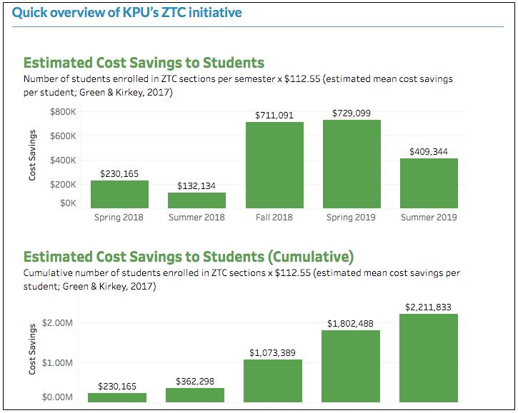 Quick overview of KPU's ZTC initiative. Long description available.