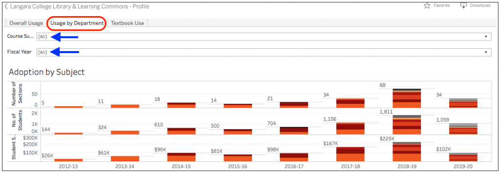 Click usage by department to view numbers of students and sections and overall savings by subject.
