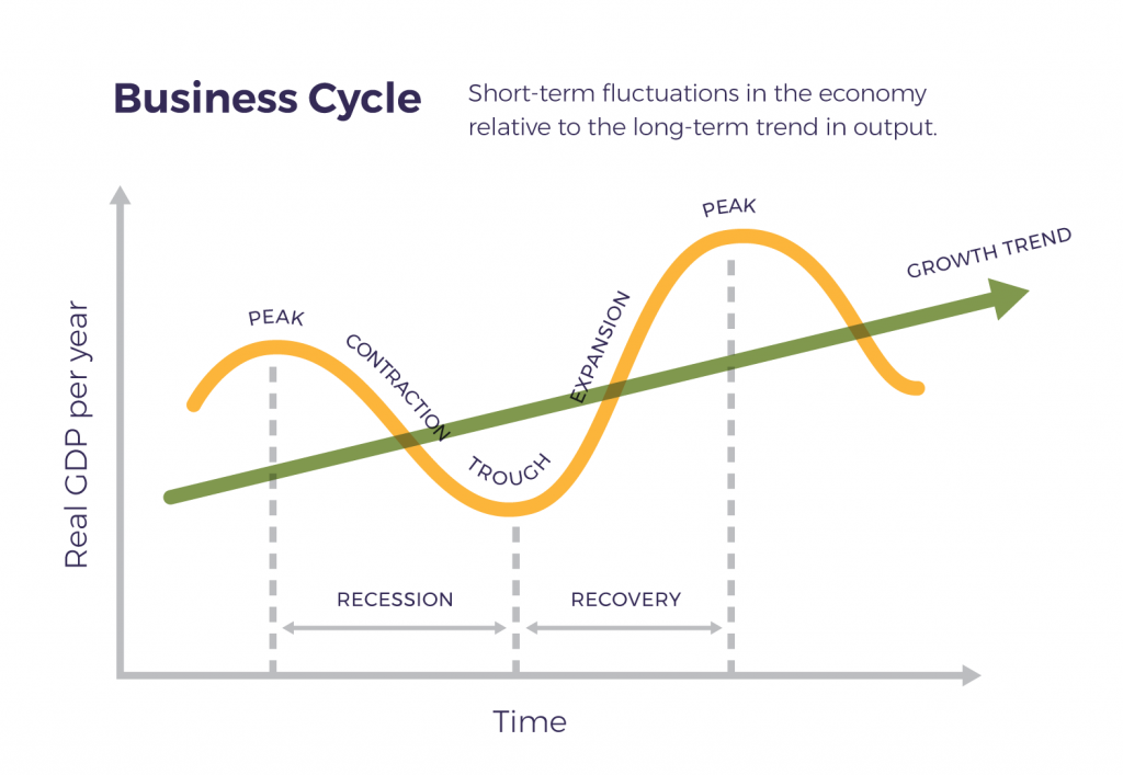 The business cycle, also known as the economic cycle or trade cycle, is the downward and upward movement of gross domestic product (GDP) around its long-term growth trend. The length of a business cycle is the period of time containing a single boom and contraction in sequence. These fluctuations typically involve shifts over time between periods of relatively rapid economic growth (expansions or booms), and periods of relative stagnation or decline (contractions or recessions). Business cycles are usually measured by considering the growth rate of real gross domestic product. Despite the often-applied term cycles, these fluctuations in economic activity do not exhibit uniform or predictable periodicity.