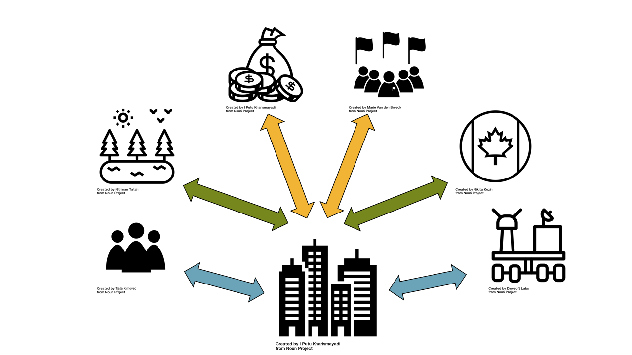 Infographic showing a company surrounded by its environmental forces: demographic, natural, economic, political, cultural, and technological