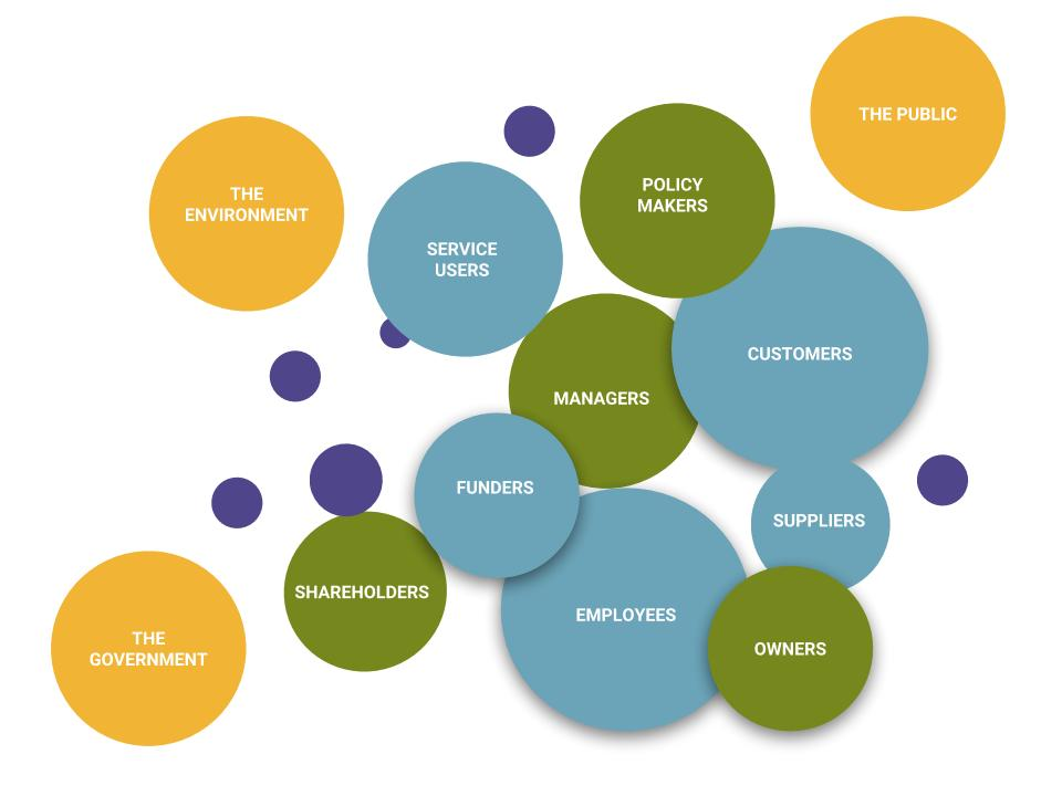 Various sized and coloured circles each with a stakeholder in business. Stakeholders include: the public, policy makers, service users, the environment, shareholders, the government, employees, funders, managers, owners, suppliers, and customers.
