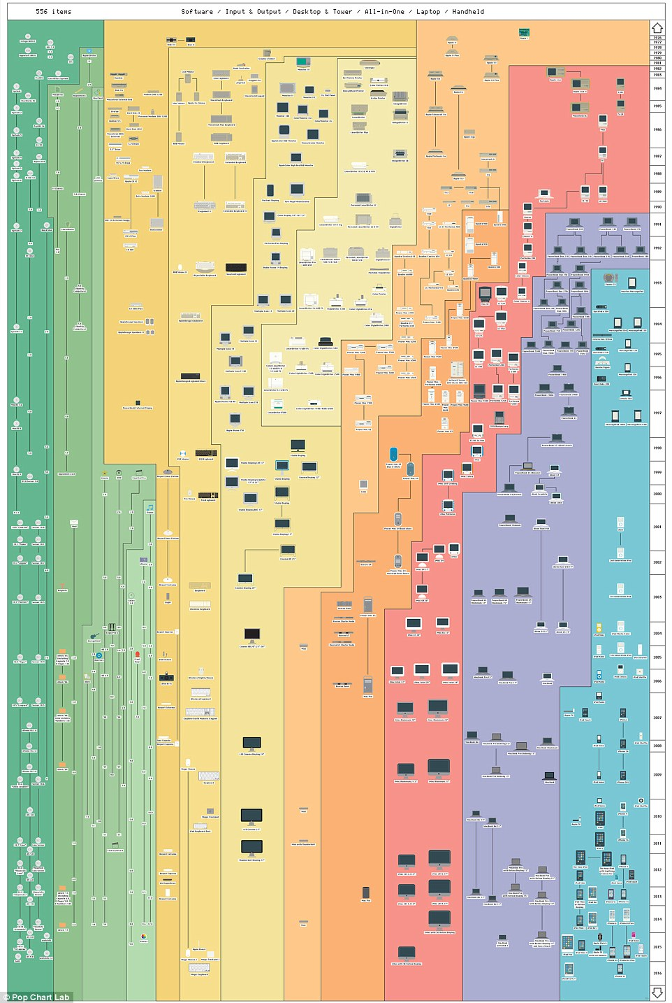 Infographic documenting all Apple products throughout history