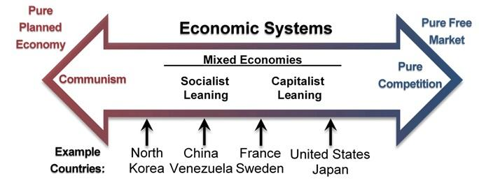 Countries placed on a continuum of economic systems from pure planned economy to pure free market ~ from Communism to Socialist Leaning to Capitalist Leaning to Pure Competition. North Korea as an example of Communism; China and Venezuela as Socialist Leaning; France and Sweden as between Socialist and Capitalist, and United States and Japan at Capitalist Leaning moving toward Pure Competition.