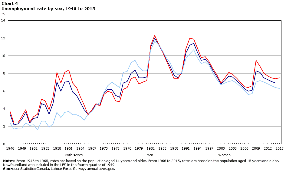 Illustrates the unemployment rate by sex in Canada from 1946-2015 on a three-colour graph. Access the report for the text version of the statistics.