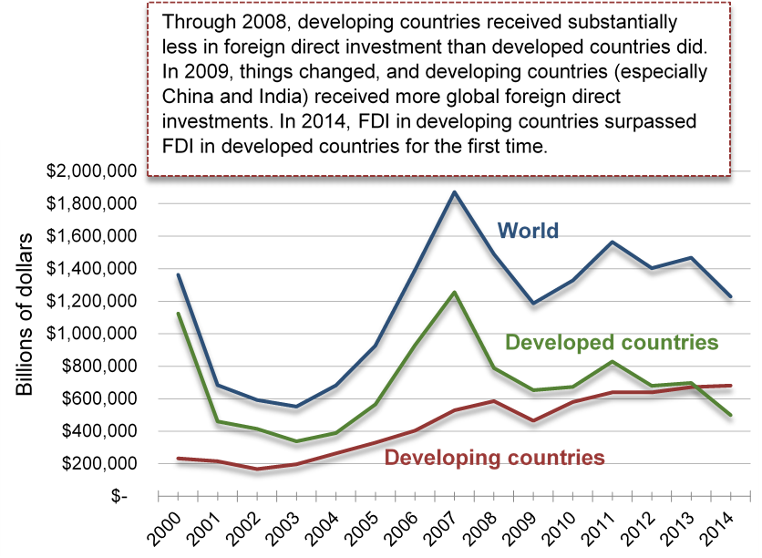 Graph with years from 2000-2014 on the X axis and billions of dollars from 0 to $2 000 000 the Y axis. It shows, through 2008, developing countries received substantially less in foreign direct investment than developed countries did. In 2009, things changed, and developing countries (especially China and India) received more global foreign direct investments. In 2014, FDI in developing countries surpassed FDI in developed countries for the first time.