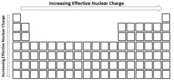 Figure #.#. The periodic trend for effective nuclear charge.