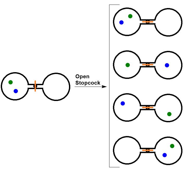 Figure #.#. Two atom, double flask diagram.