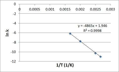 Graphical determination of Ea example plot