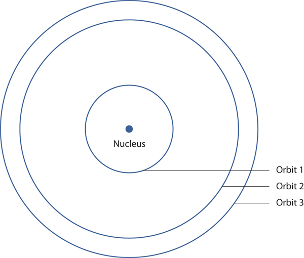 Bohr's Hydrogen Atom