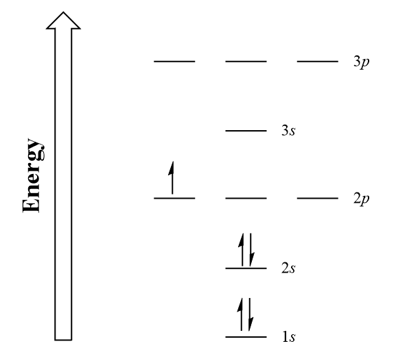 Figure 8.#. Boron electron configuration energy diagram