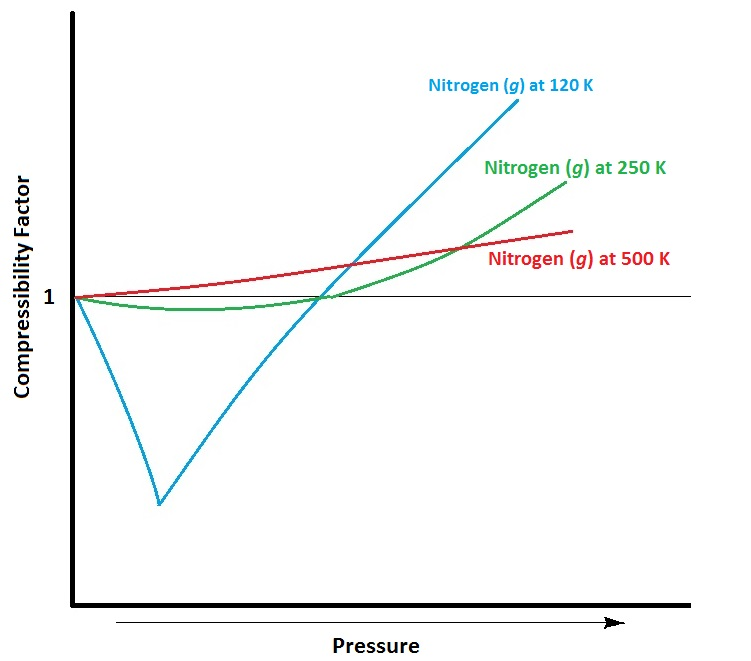 Figure #.#. Approximate compressibility factor of nitrogen at different temperatures.