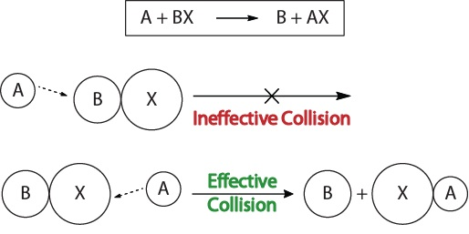 Figure 15.1-3. Visualization of an ineffective and effective collision based on molecular orientation.
