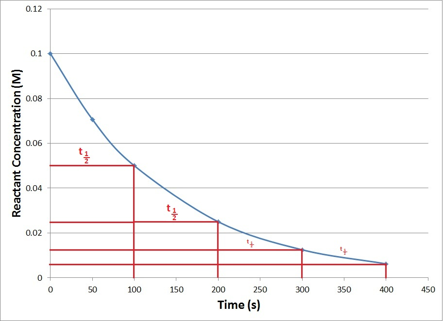 Figure 15.4.4. A kinetics plot of a generic first-order reaction showing repeating half-lives.