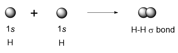 Figure #.#. A diagram illustrating the overlap of s orbitals of two hydrogen atoms to form H2.